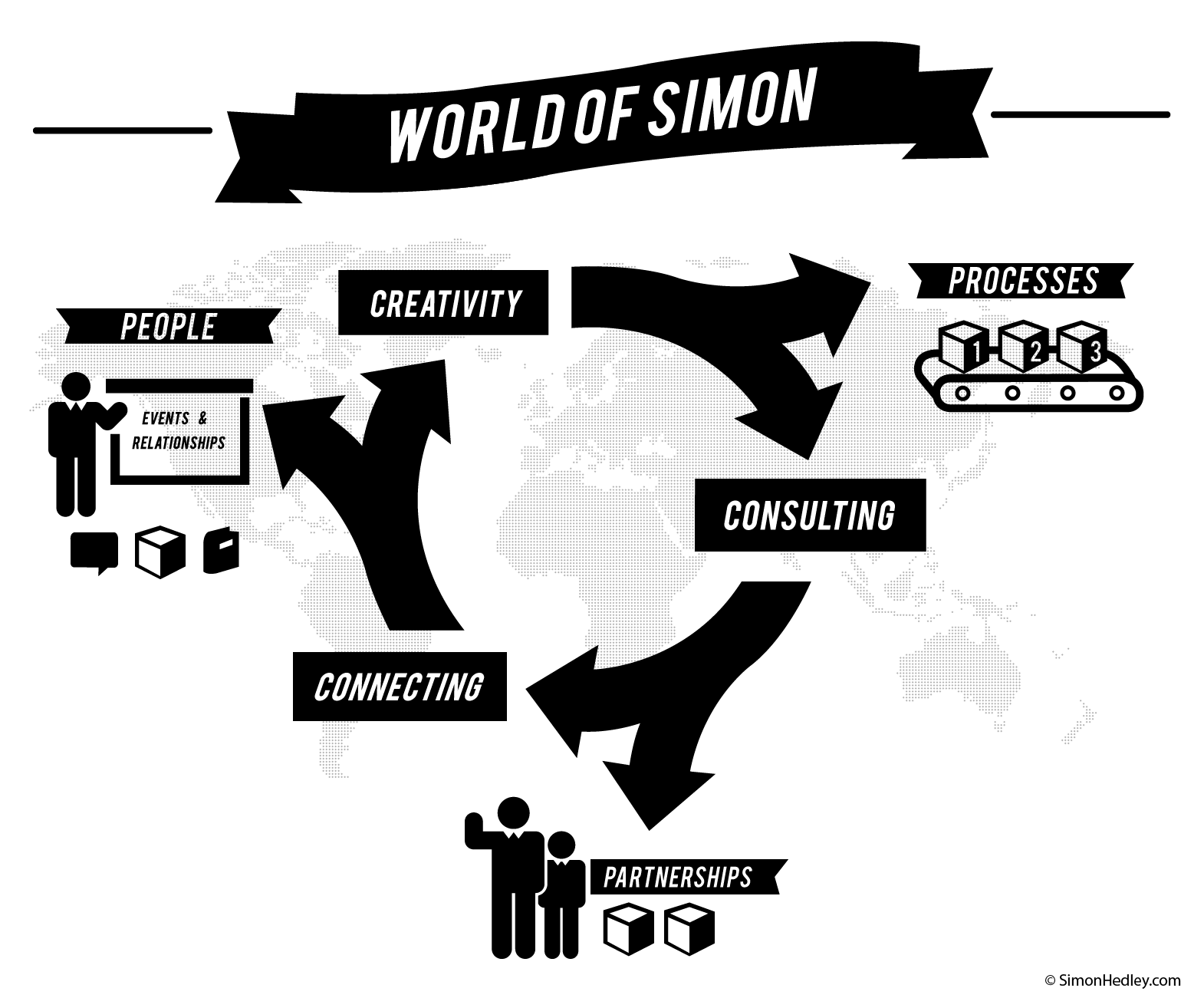 Simon Hedley World of Simon